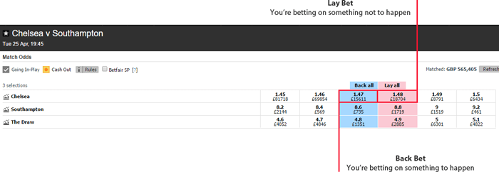 back bets and lay bets