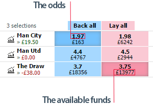 Betfair available funds