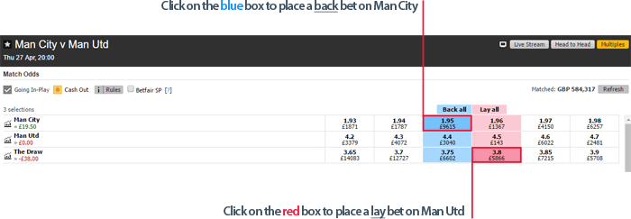 Betfair exchange back and lay bets