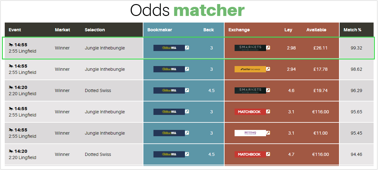 2 clear odds matcher