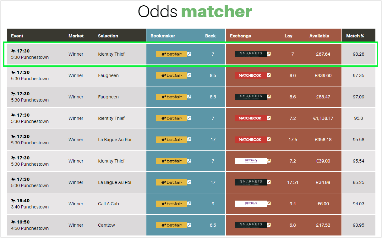 betfair odds matcher
