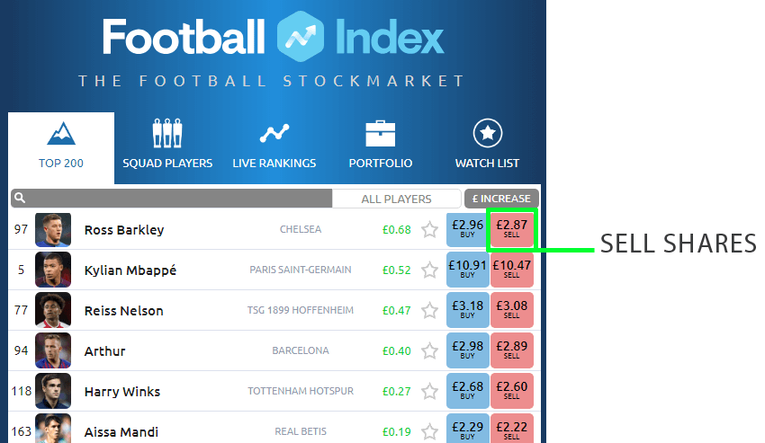 football index sell shares