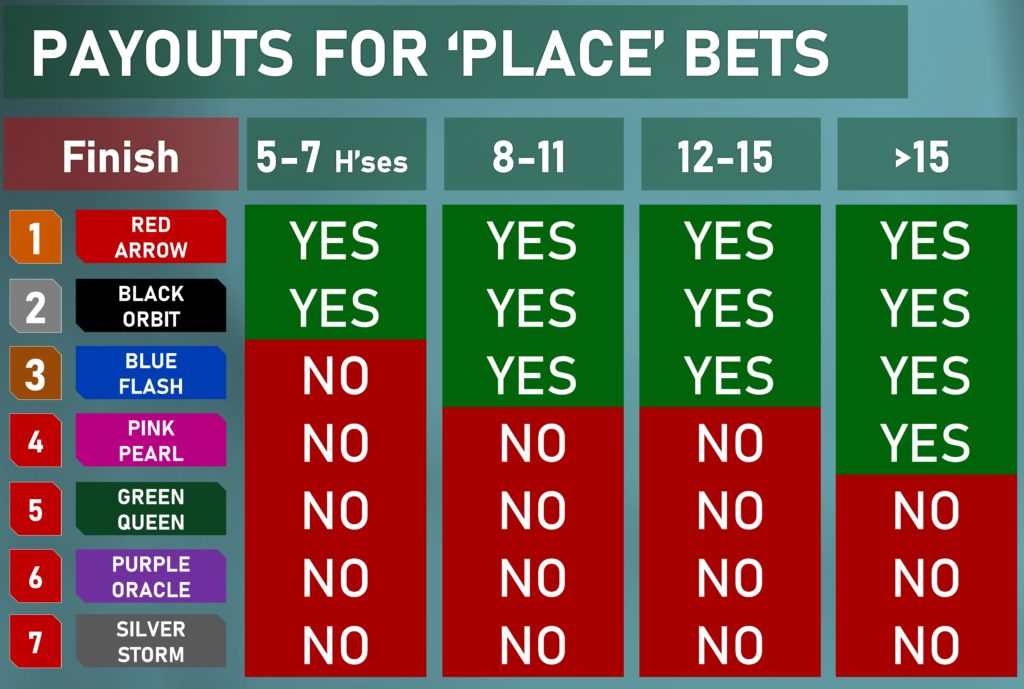 payouts for place bets